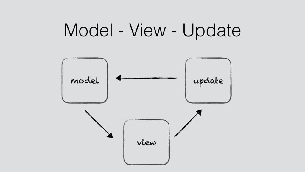 view model update Model - View - Update