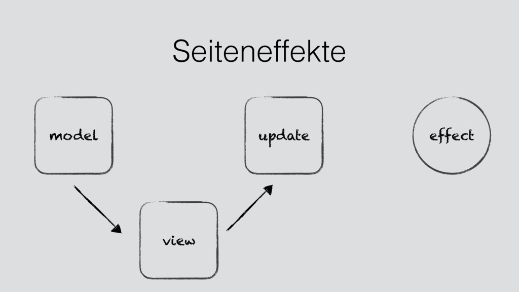 view model update Seiteneffekte effect