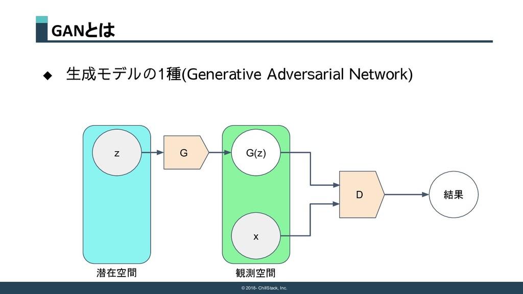 © 2018- ChillStack, Inc. GANとは ◆ 生成モデルの1種(Gener...