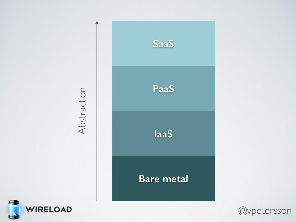 PaaS SaaS IaaS Bare metal Abstraction @vpeterss...