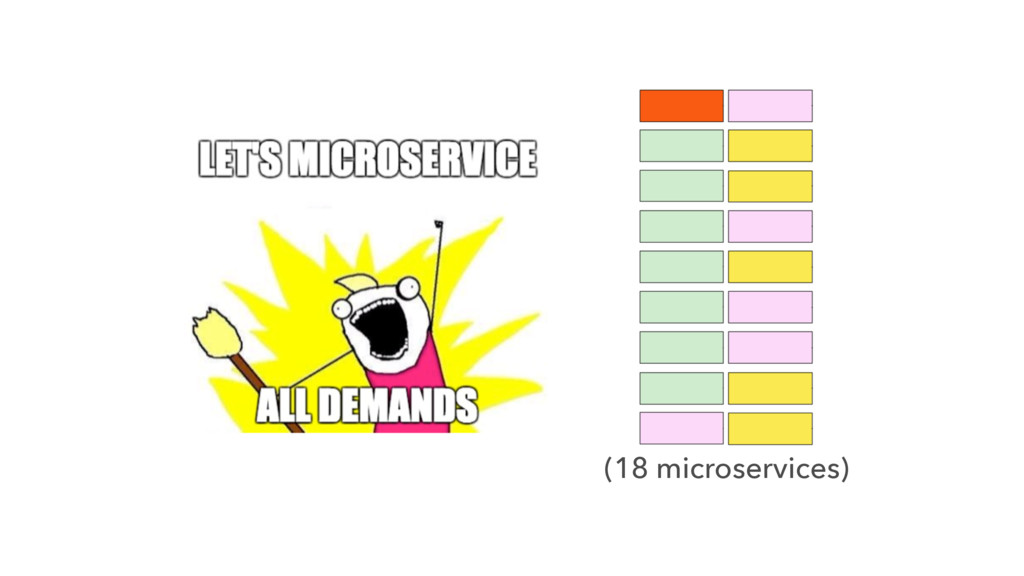 (18 microservices)