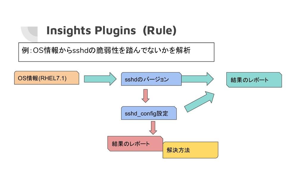 Insights Plugins (Rule) OS情報(RHEL7.1) 例:OS情報からs...