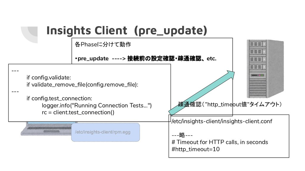 Insights Client (pre_update) /usr/bin/insights-...