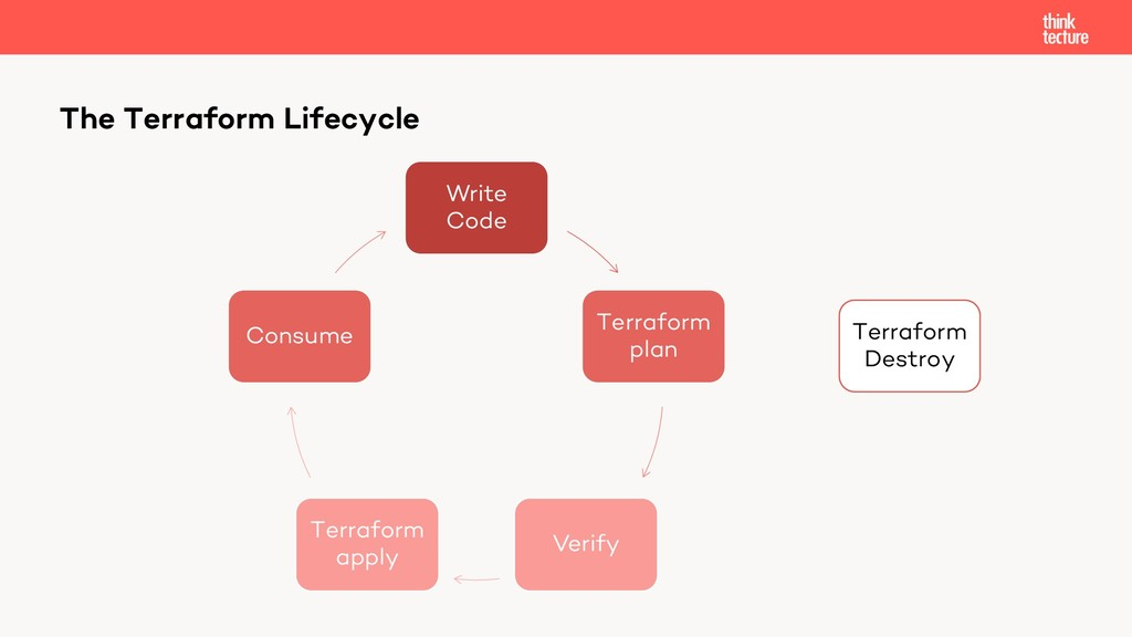 Write Code Terraform plan Verify Terraform appl...