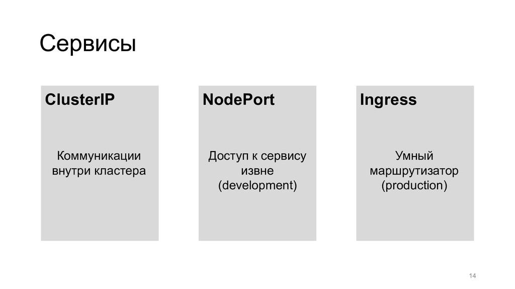 Сервисы 14 ClusterIP Коммуникации внутри класте...
