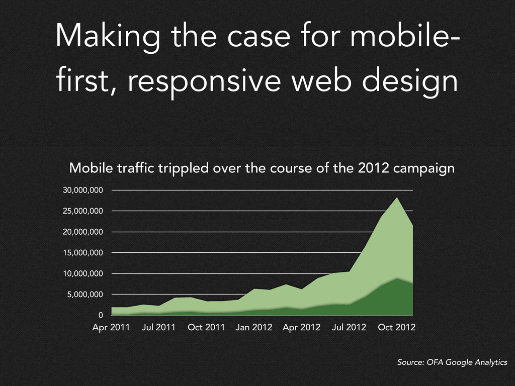 Making the case for mobile- first, responsive w...