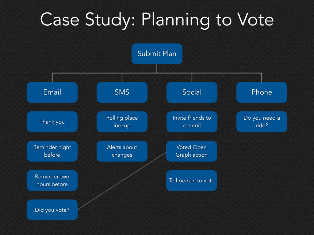 Case Study: Planning to Vote Email SMS Social P...