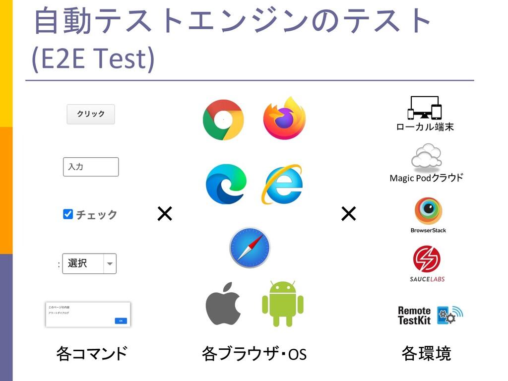 自動テストエンジンのテスト (E2E Test) 各コマンド 各ブラウザ・OS 各環境 × ×...