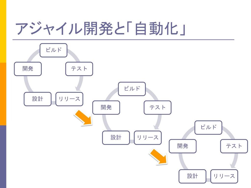 アジャイル開発と「自動化」 ビルド テスト リリース 設計 開発 ビルド テスト リリース 設...