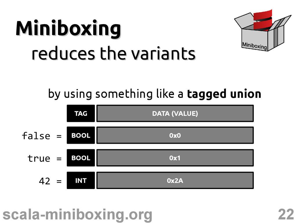 22 scala-miniboxing.org Miniboxing Miniboxing r...