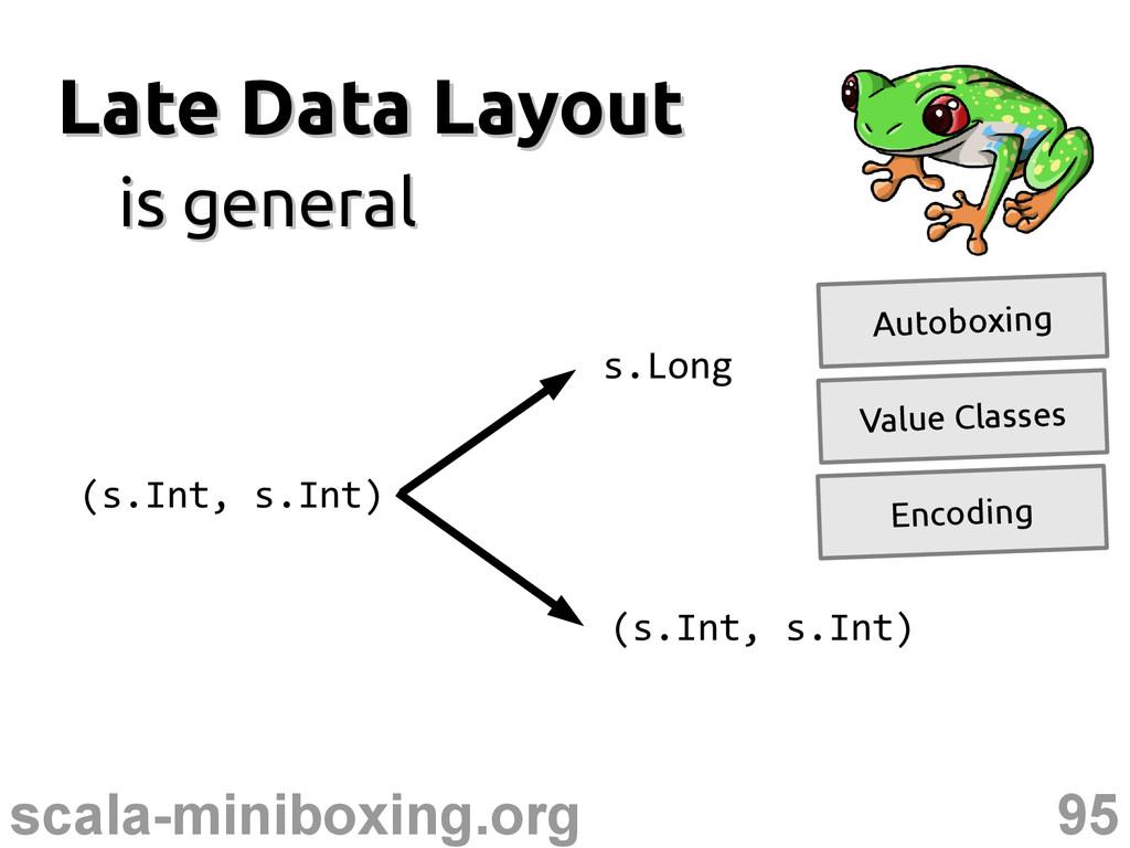 95 scala-miniboxing.org Late Data Layout Late D...