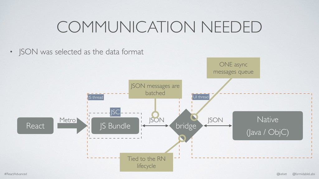 COMMUNICATION NEEDED • JSON was selected as the...