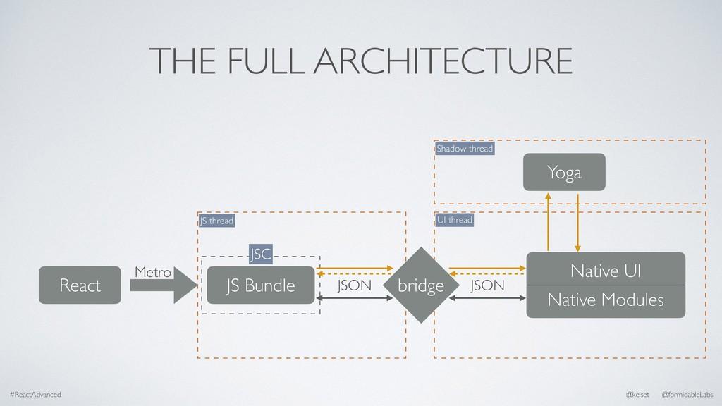 THE FULL ARCHITECTURE React JS Bundle Native UI...