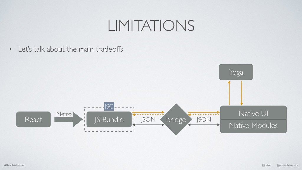 LIMITATIONS • Let's talk about the main tradeof...