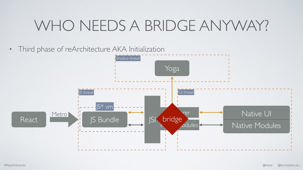 WHO NEEDS A BRIDGE ANYWAY? • Third phase of reA...