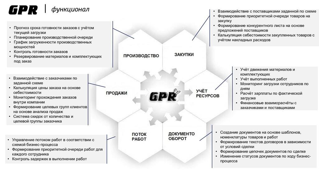 GPR   функционал • Взаимодействие с заказчиками...