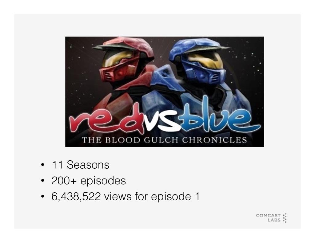 • 11 Seasons! • 200+ episodes! • 6,438,522 v...