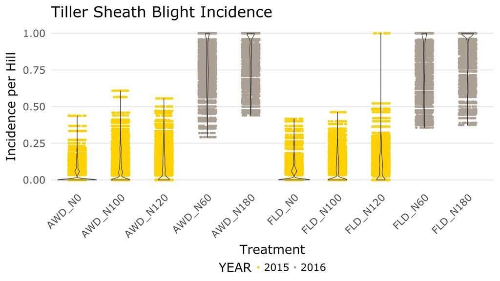 Conclusion • 2016 methods appear more effective...