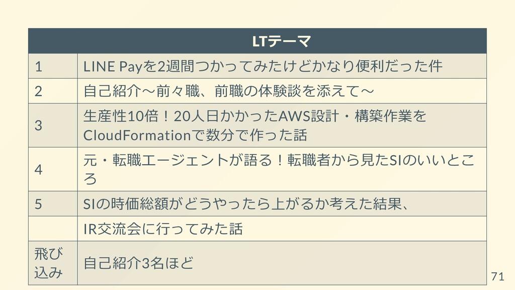 LTテーマ 1 LINE Payを2週間つかってみたけどかなり便利だった件 2 ⾃⼰紹介〜前々...