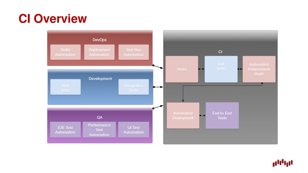 CI Overview