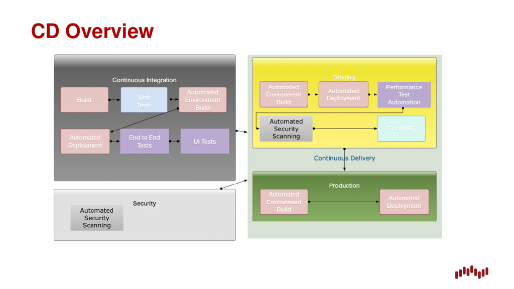 CD Overview