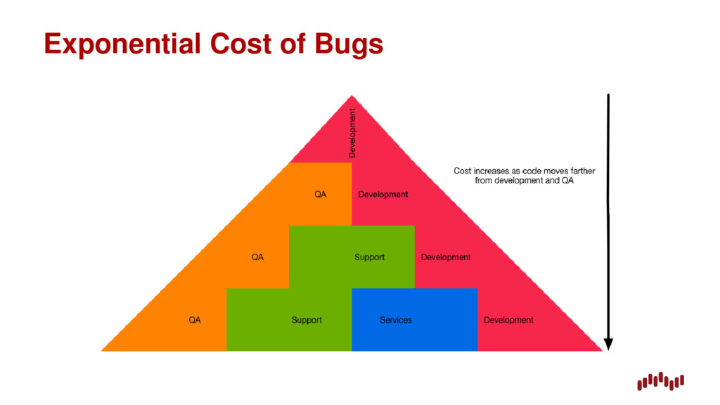 Exponential Cost of Bugs