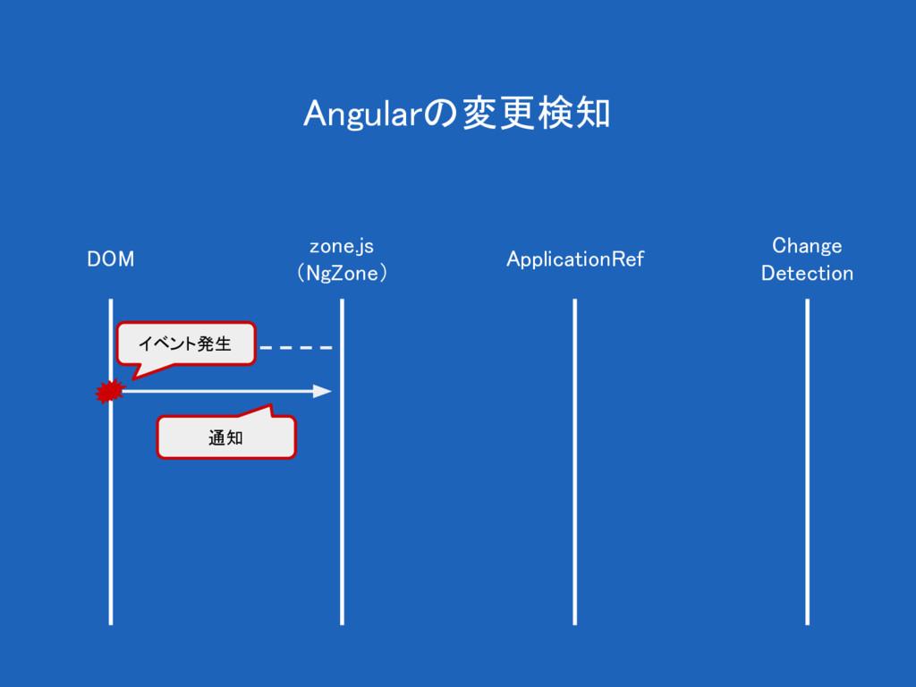 Angularの変更検知 DOM zone.js (NgZone) ApplicationRe...