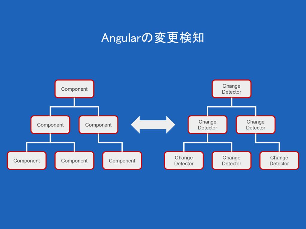 Angularの変更検知 Component Component Component Comp...