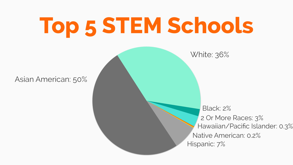 Top 5 STEM Schools Asian American: 50% 2 Or Mor...