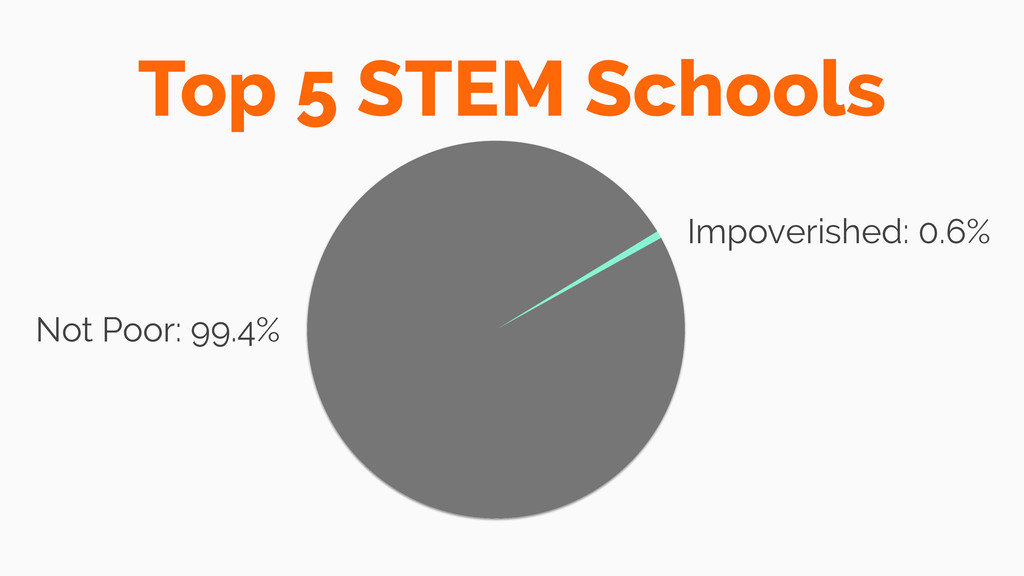 Not Poor: 99.4% Impoverished: 0.6% Top 5 STEM S...