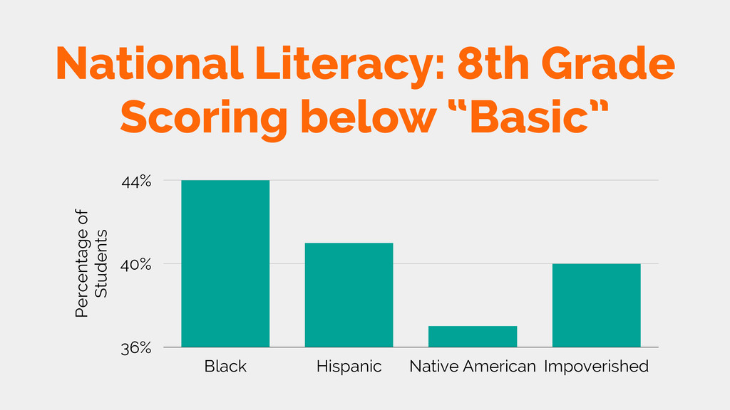 "National Literacy: 8th Grade Scoring below ""Bas..."