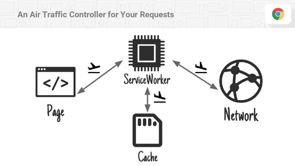 An Air Traffic Controller for Your Requests