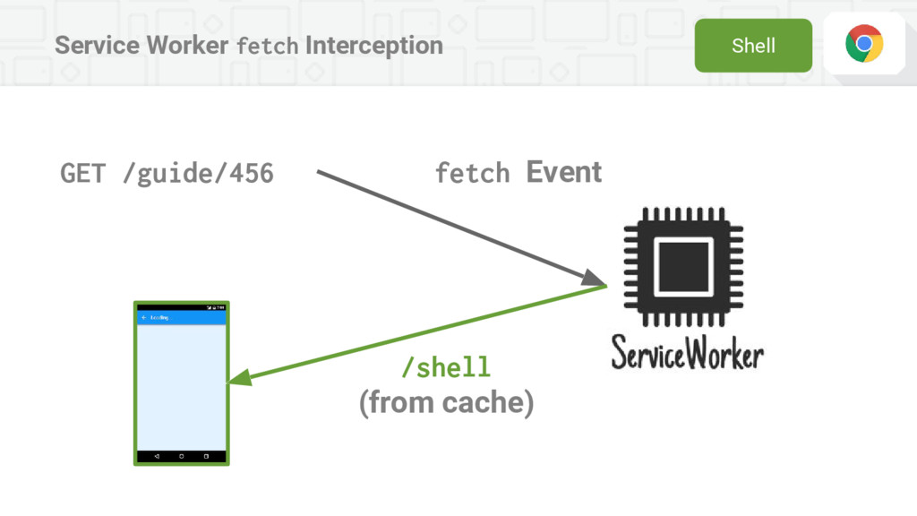 Service Worker fetch Interception GET /guide/45...