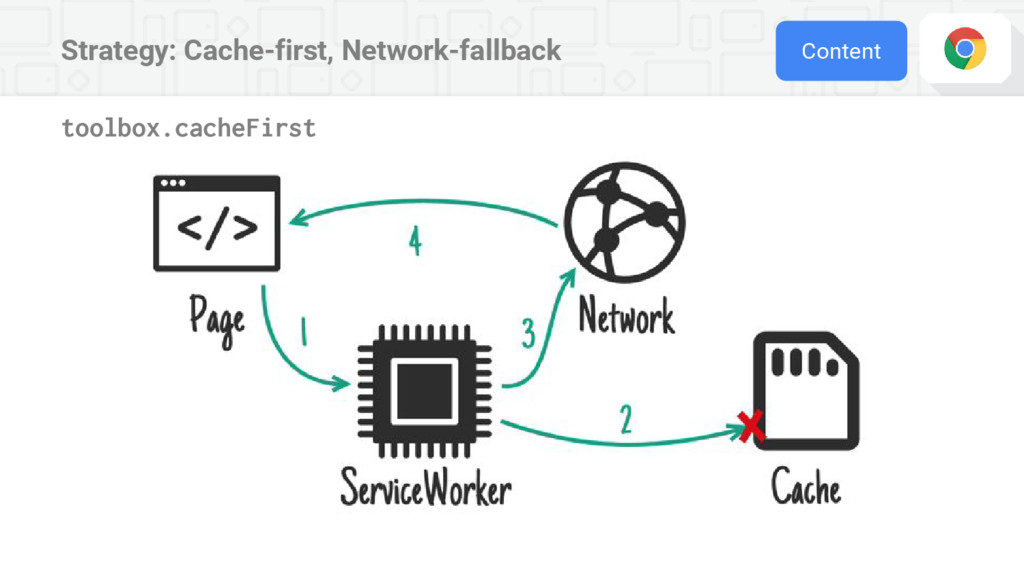 Strategy: Cache-first, Network-fallback Content...
