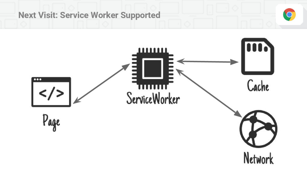 Next Visit: Service Worker Supported