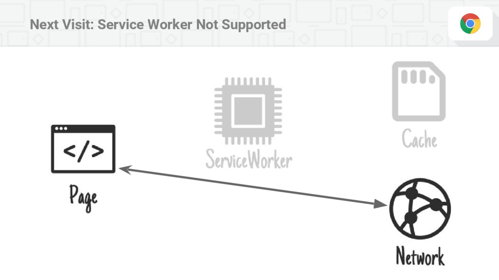 Next Visit: Service Worker Not Supported