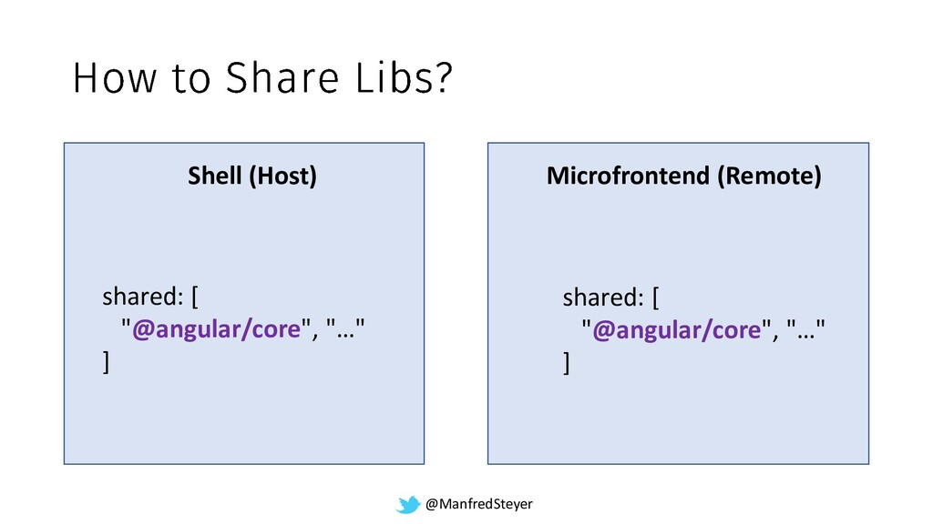 @ManfredSteyer Shell (Host) Microfrontend (Remo...