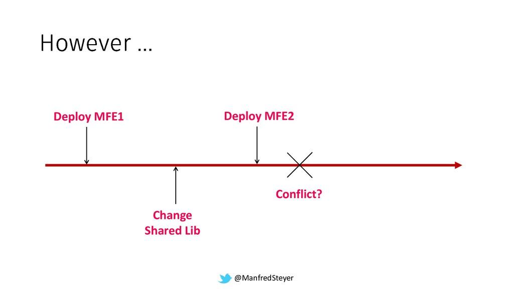 @ManfredSteyer Deploy MFE1 Change Shared Lib De...