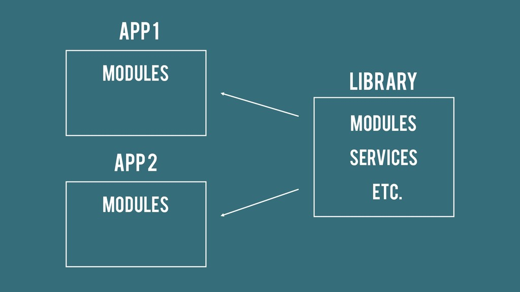 Modules App 1 Modules App 2 Library Services Mo...