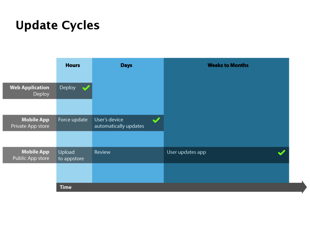 Update Cycles