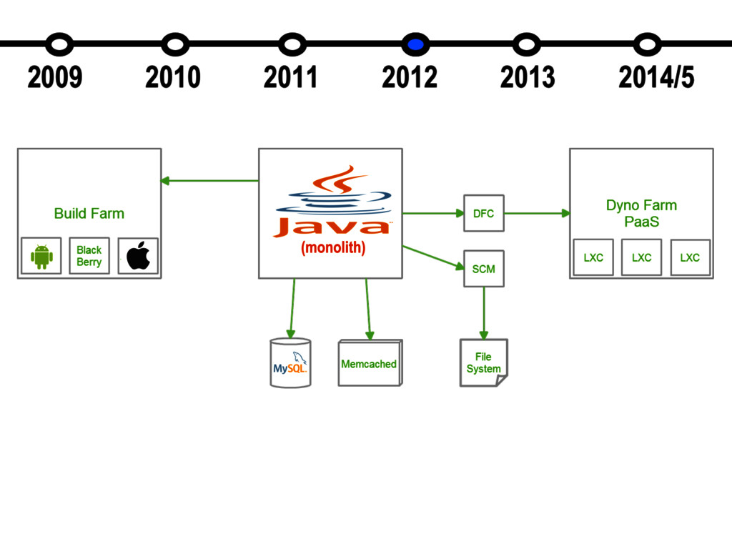 FeedHenry Through the Ages - 2012