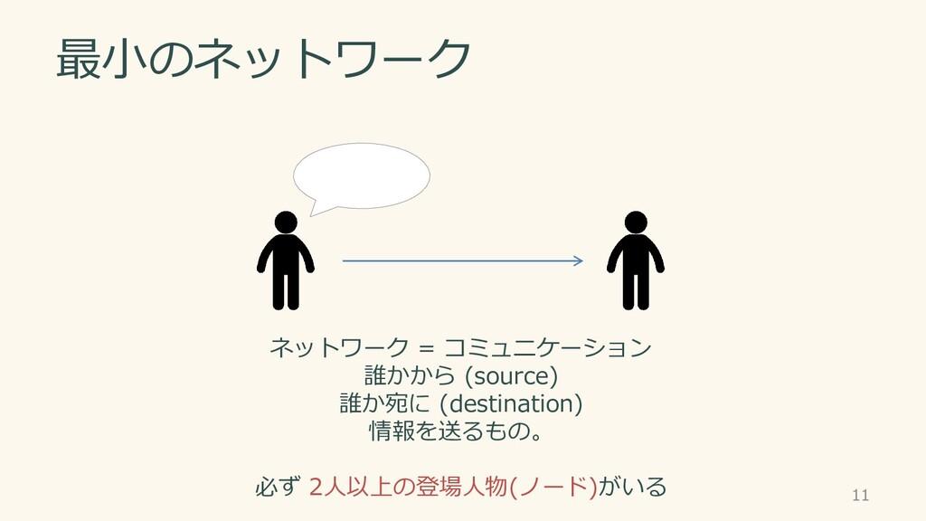 ネットワーク = コミュニケーション 誰かから (source) 誰か宛に (destinat...