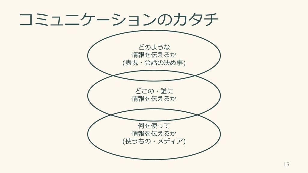 コミュニケーションのカタチ 15 何を使って 情報を伝えるか (使うもの・メディア) どこの・...