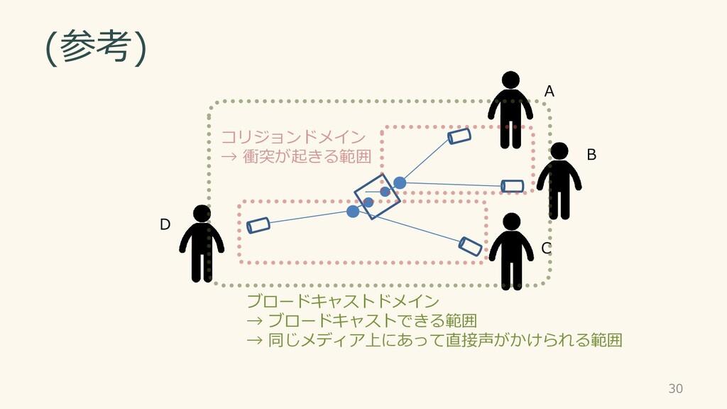 (参考) A B C D 30 ブロードキャストドメイン → ブロードキャストできる範囲 → ...