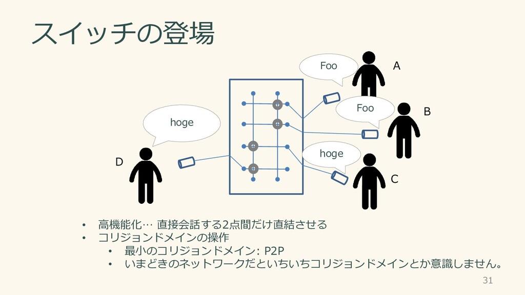スイッチの登場 A B C D 31 • 高機能化… 直接会話する2点間だけ直結させる • コ...