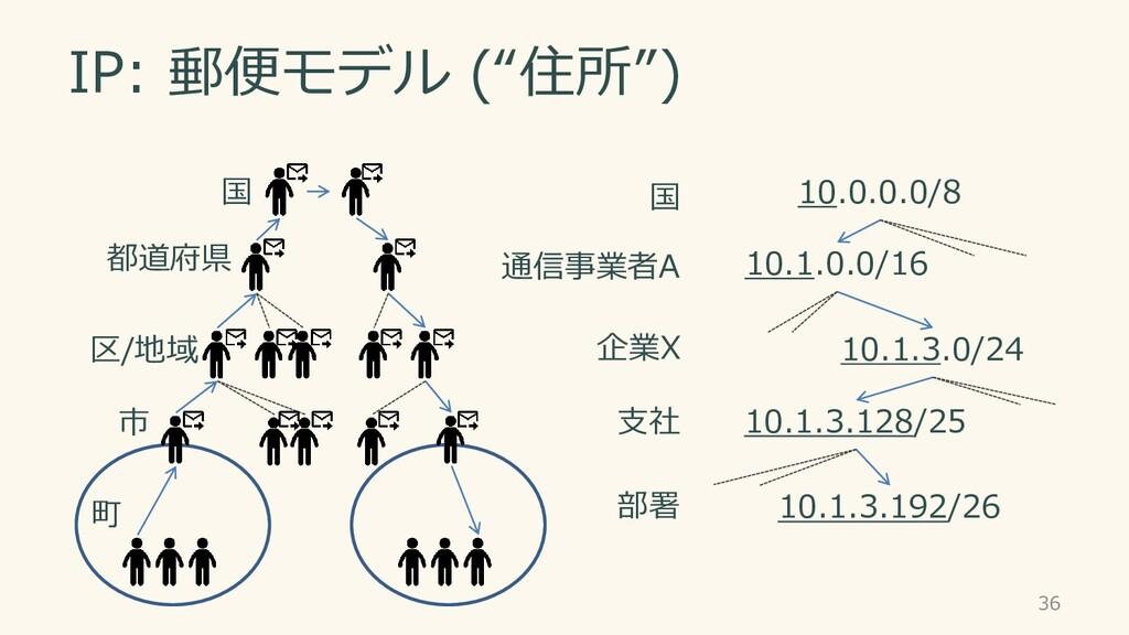 "IP: 郵便モデル (""住所"") 36 市 区/地域 都道府県 国 町 10.0.0.0/8 ..."