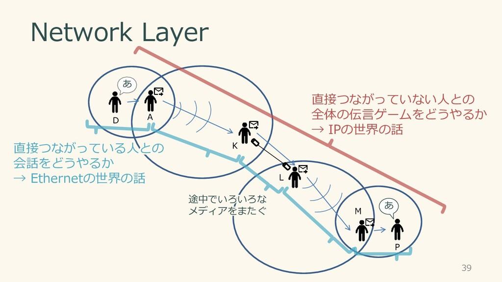 Network Layer 直接つながっていない人との 全体の伝言ゲームをどうやるか → IP...