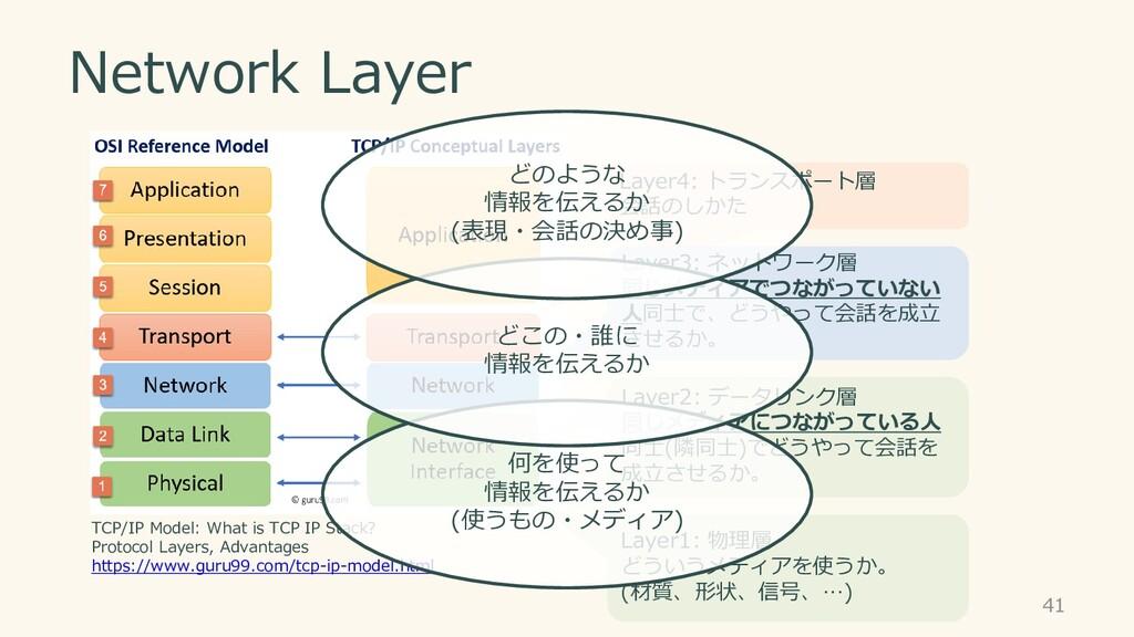 Network Layer 41 Layer1: 物理層 どういうメディアを使うか。 (材質、...