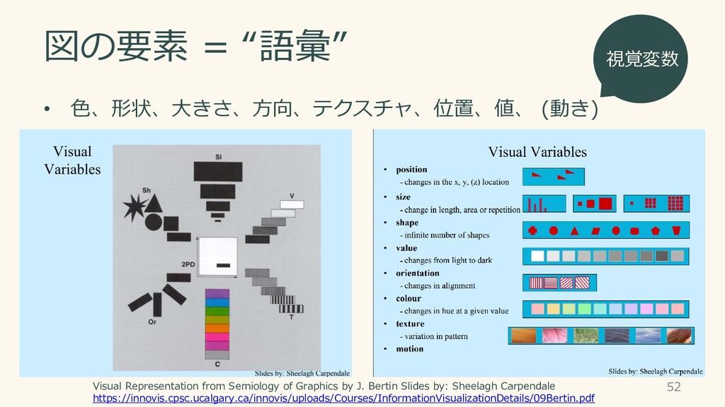"""図の要素 = """"語彙"""" • 色、形状、大きさ、方向、テクスチャ、位置、値、 (動き) 52 V..."""