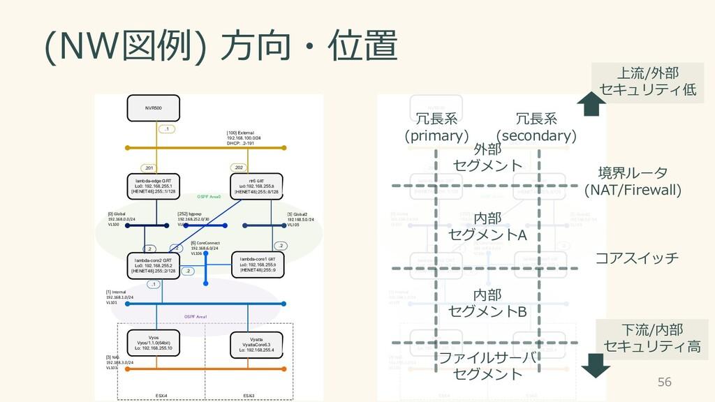 ESXi4 ESXi3 OSPF Area1 OSPF Area0 lambda-edge G...